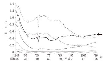 母の年齢階級別出生率.jpg